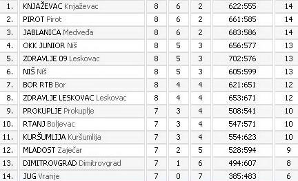 """Tabela Druge regionalne lige grupa """"Istok"""" za košarkaše"""